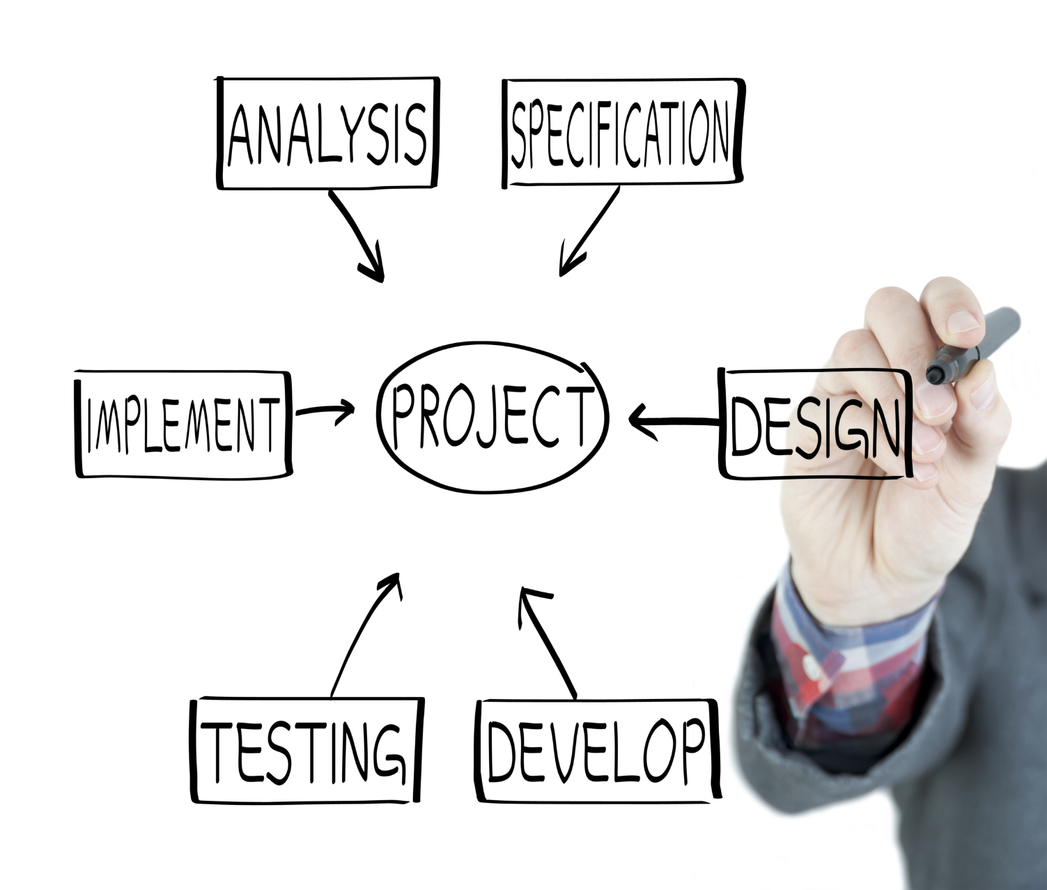 custom software development in the Philippines