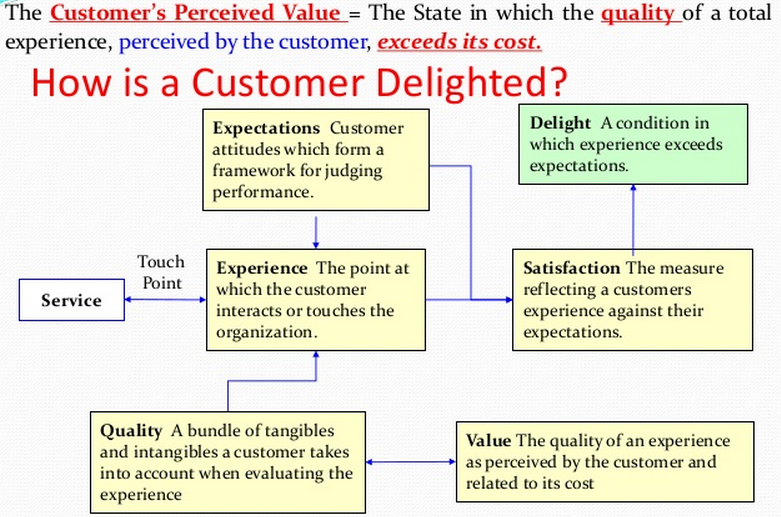 effective customer relationship management customer loyalty program Thus, this study is intended to investigate the relationships among loyalty program, customer satisfaction and customer loyalty in retail industry the findings indicate that there are positive and significant relationships among loyalty program, customer satisfaction and customer loyalty.