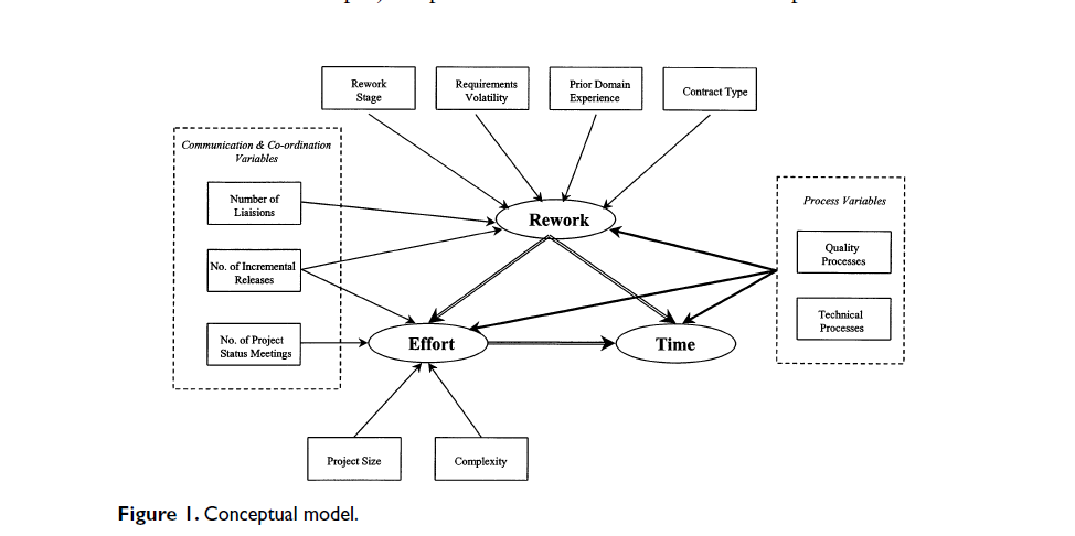 conceptual model for offshore software development
